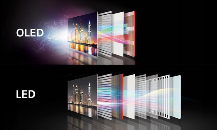 Technologie obrazovky