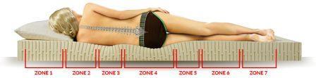 Zónování matrace
