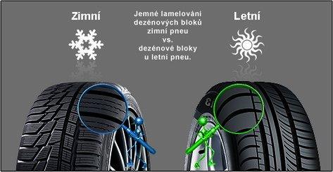 Letní vs. zimní pneu