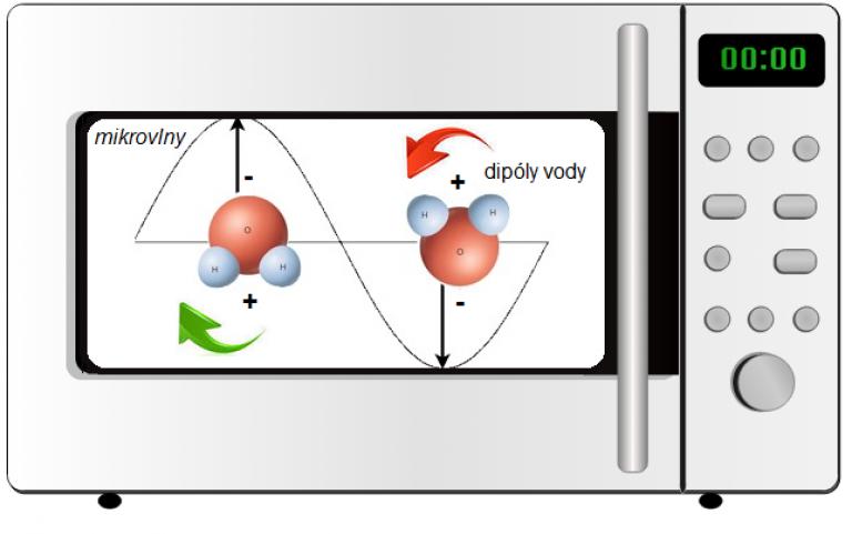 Princip fungování mikrovlnky