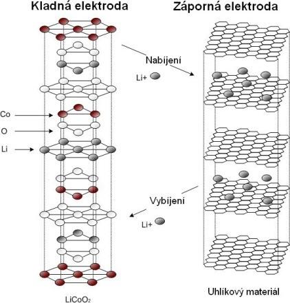 Li-ion akumulátor