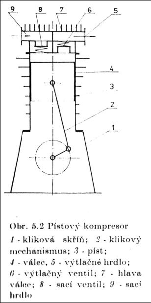 Pístový kompresor princip
